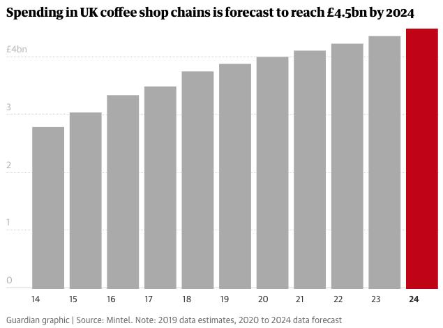 Mintel graph 4.5bn 2024